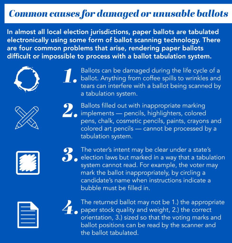 Describes common causes for damaged or unusable ballots as identified in the text.