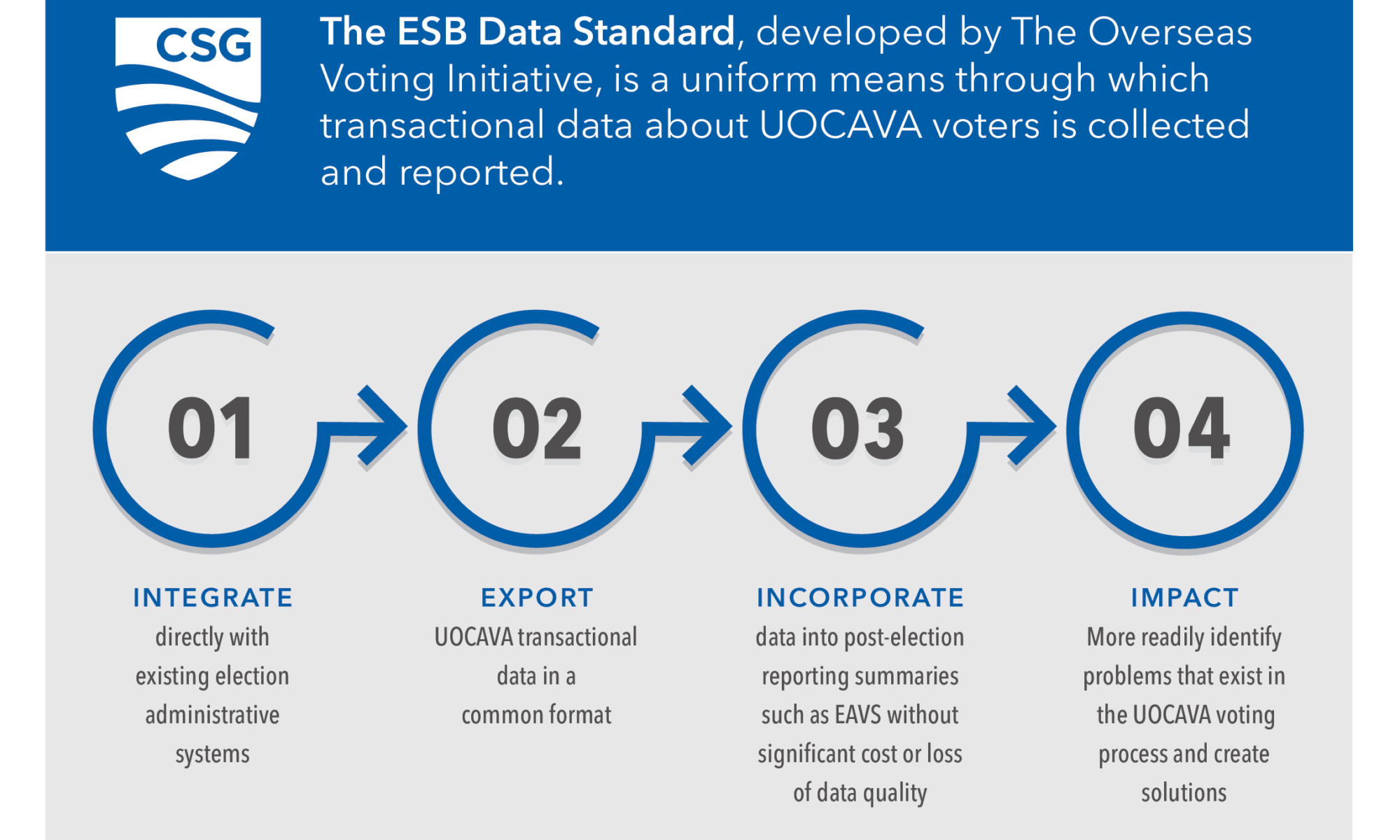 benefits of the ESB data standard