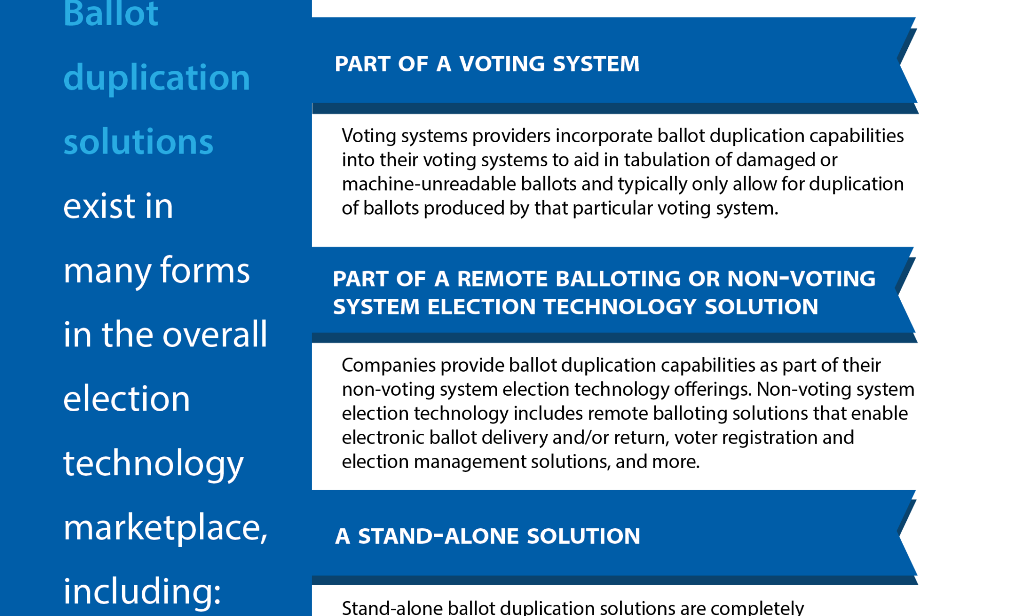 Types of ballot duplication technology described in text