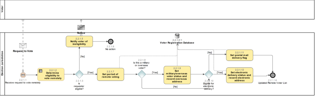 Business Process Model for Maintaining remote voter lists.